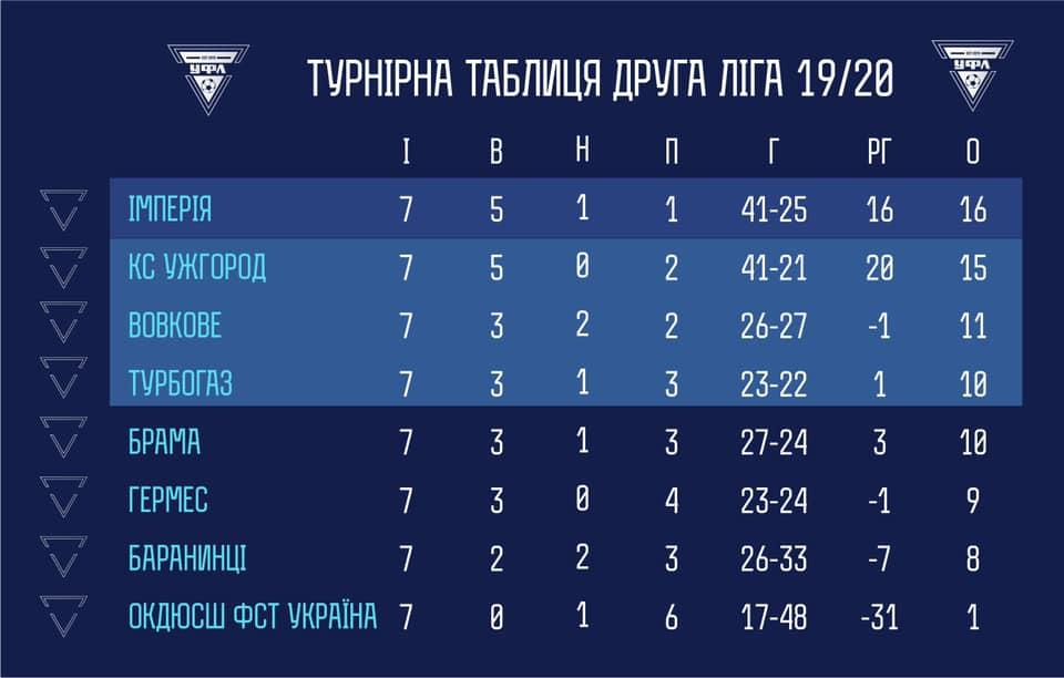 Ужгородская Футзальная Лига